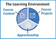Learning Environment Diagram