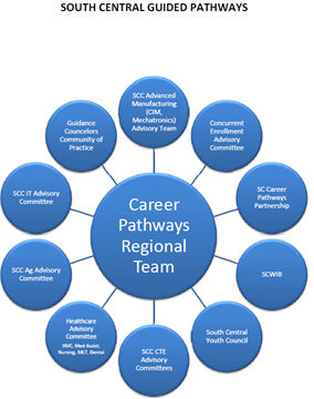 Career Pathways Regional Team