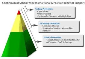 PBIS Continuum Diagram